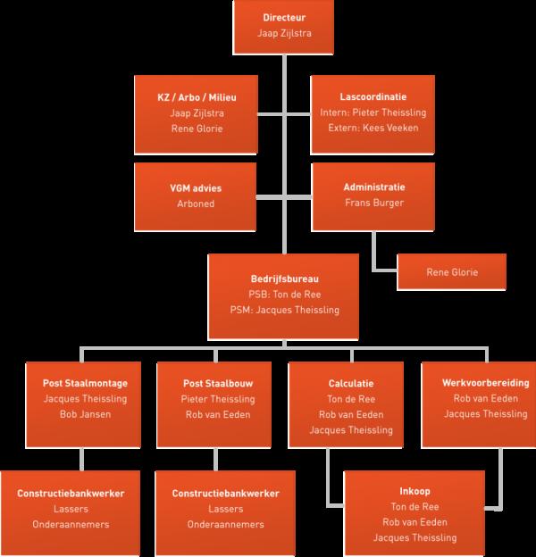 Organigram Post Staalbouw (klik om te vergroten)